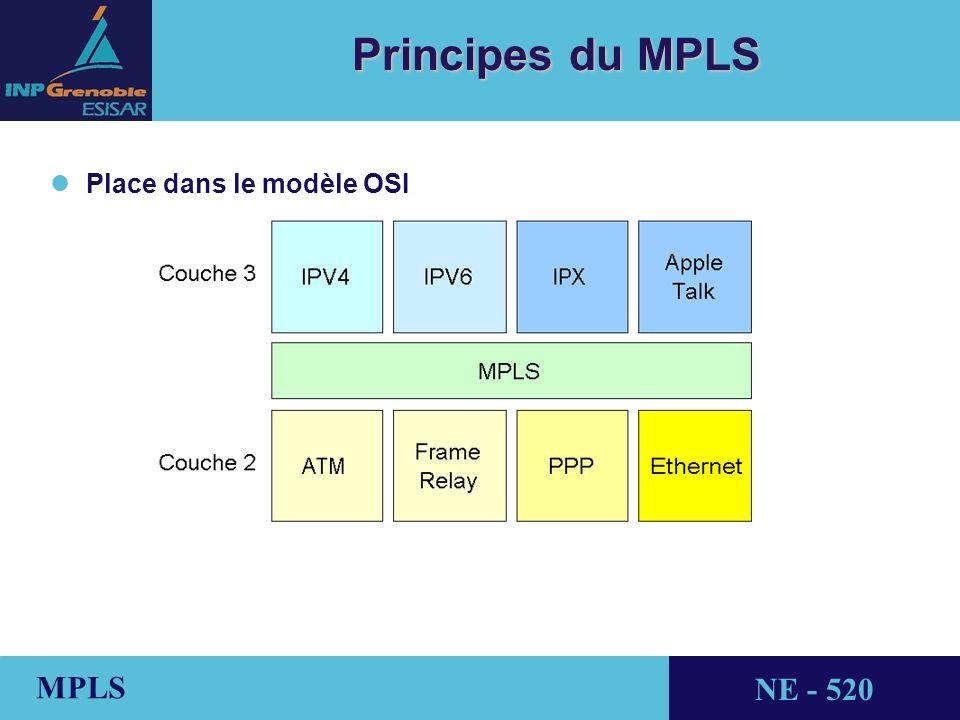 Principes du MPLS Place dans le modèle OSI
