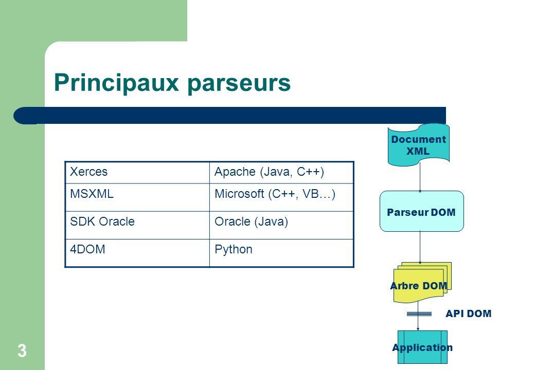 Principaux parseurs Xerces Apache (Java, C++) MSXML