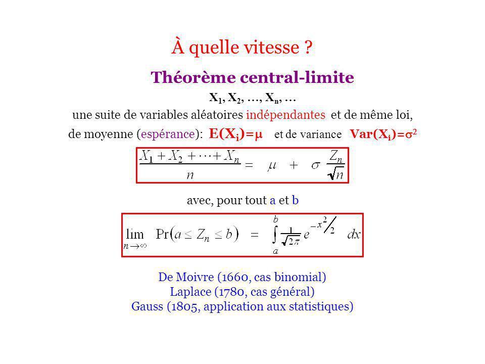 À quelle vitesse Théorème central-limite X1, X2, …, Xn, …