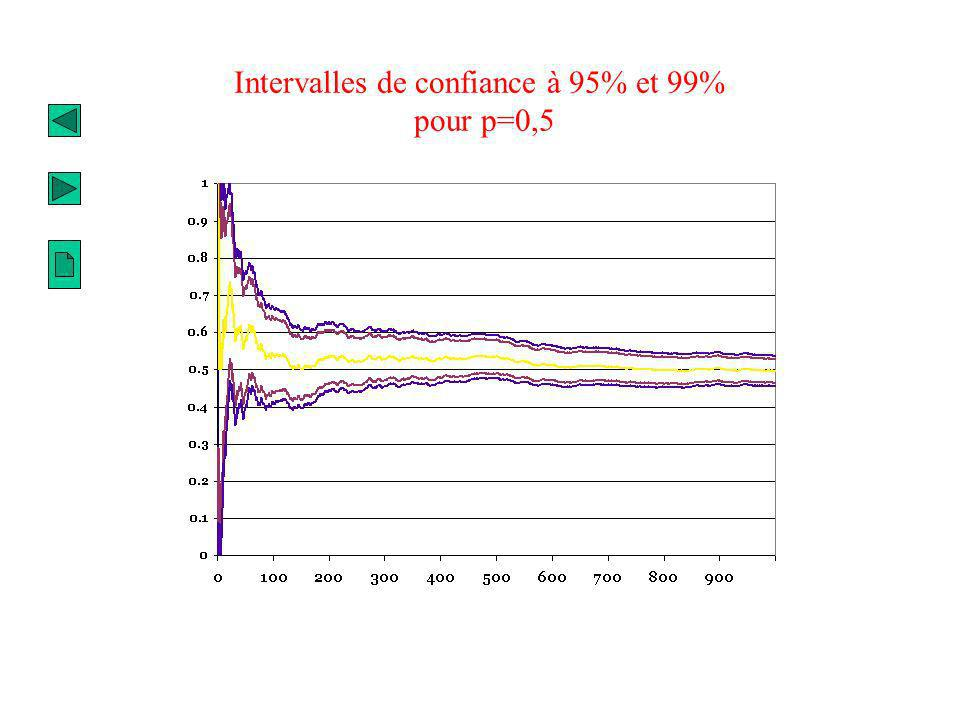 Intervalles de confiance à 95% et 99% pour p=0,5