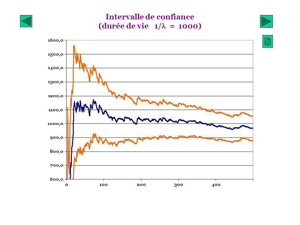 Intervalle de confiance (durée de vie 1/l = 1000)