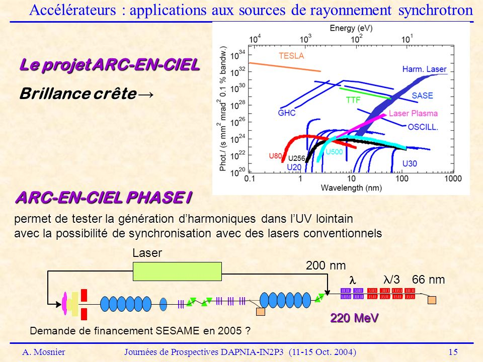 Accélérateurs : applications aux sources de rayonnement synchrotron