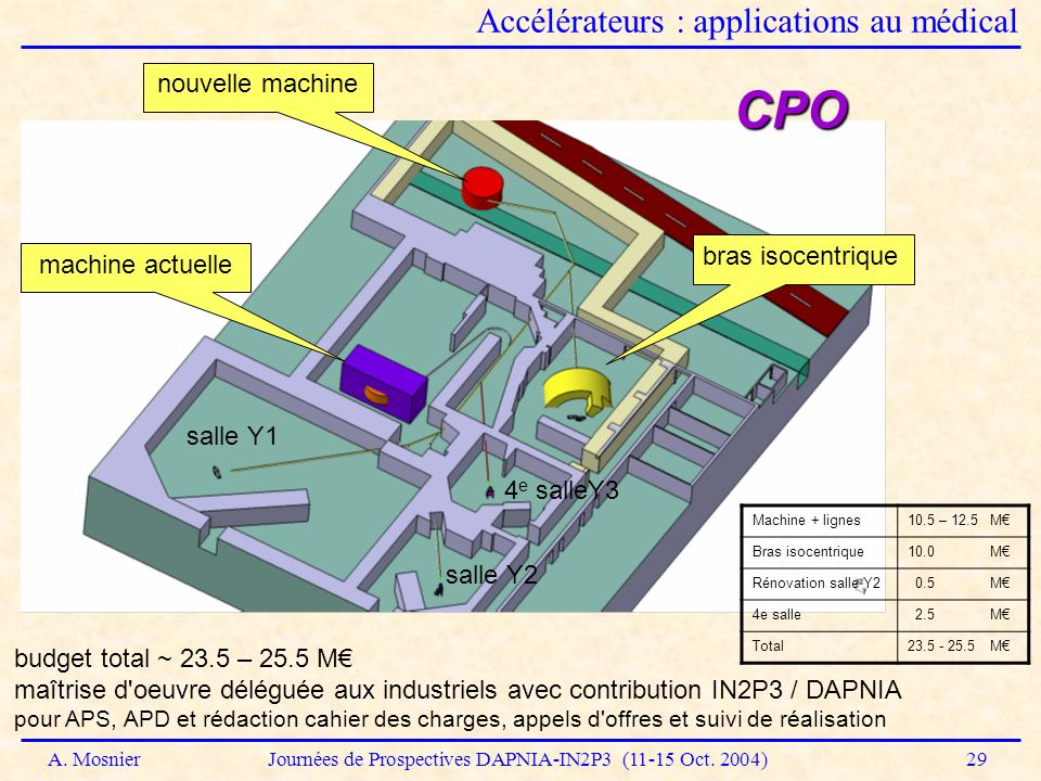 CPO Accélérateurs : applications au médical nouvelle machine