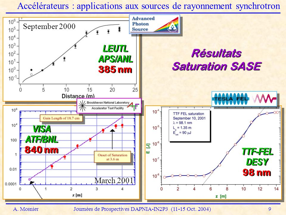 Résultats Saturation SASE