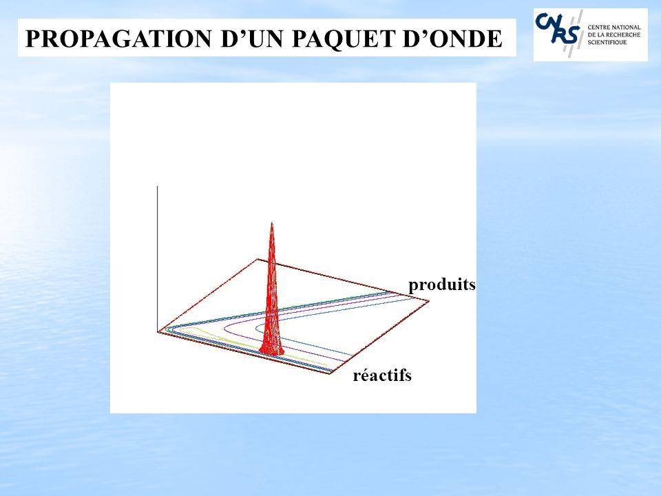 PROPAGATION D'UN PAQUET D'ONDE