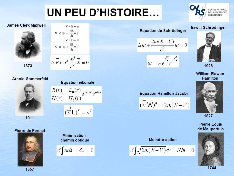 UN PEU D'HISTOIRE… James Clerk Maxwell Erwin Schrödinger