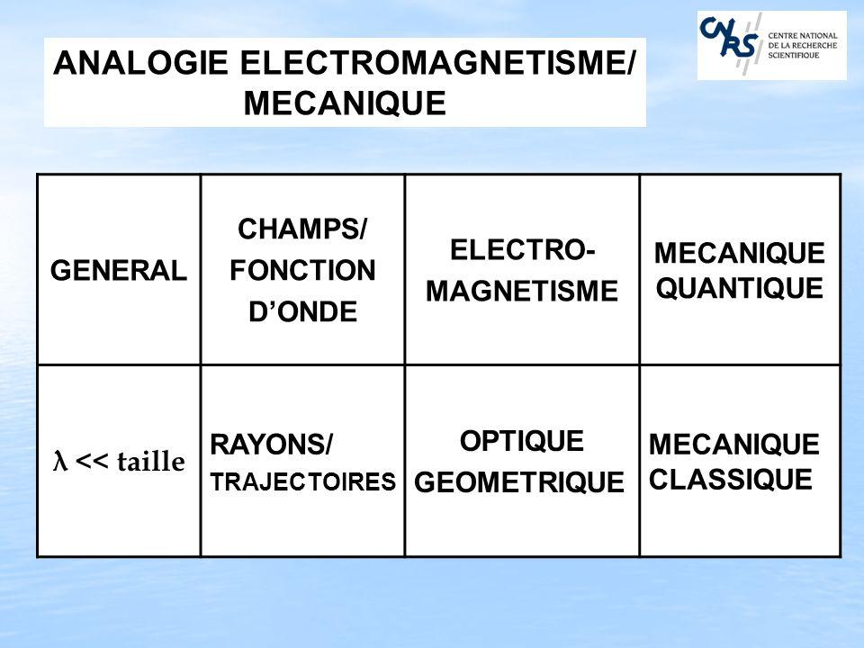 ANALOGIE ELECTROMAGNETISME/