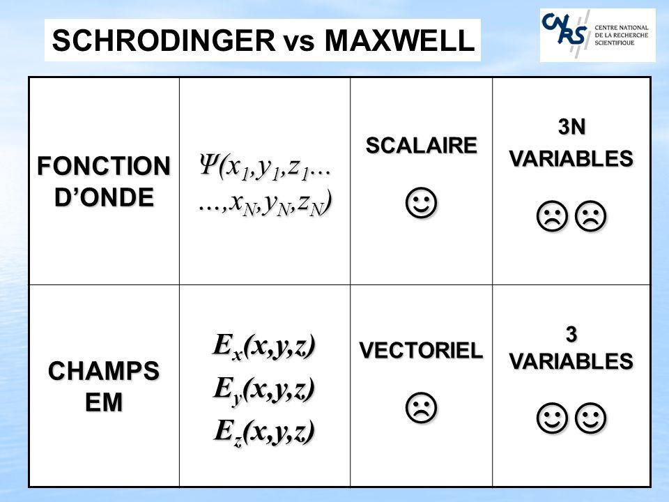 ☺ ☹☹ ☹ ☺☺ Ψ(x1,y1,z1...…,xN,yN,zN) SCHRODINGER vs MAXWELL Ex(x,y,z)