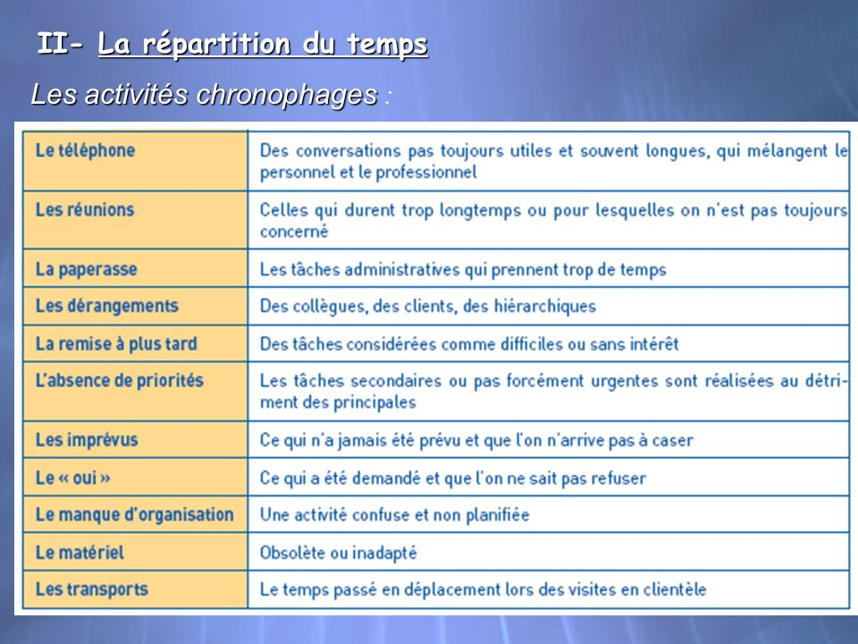 II- La répartition du temps