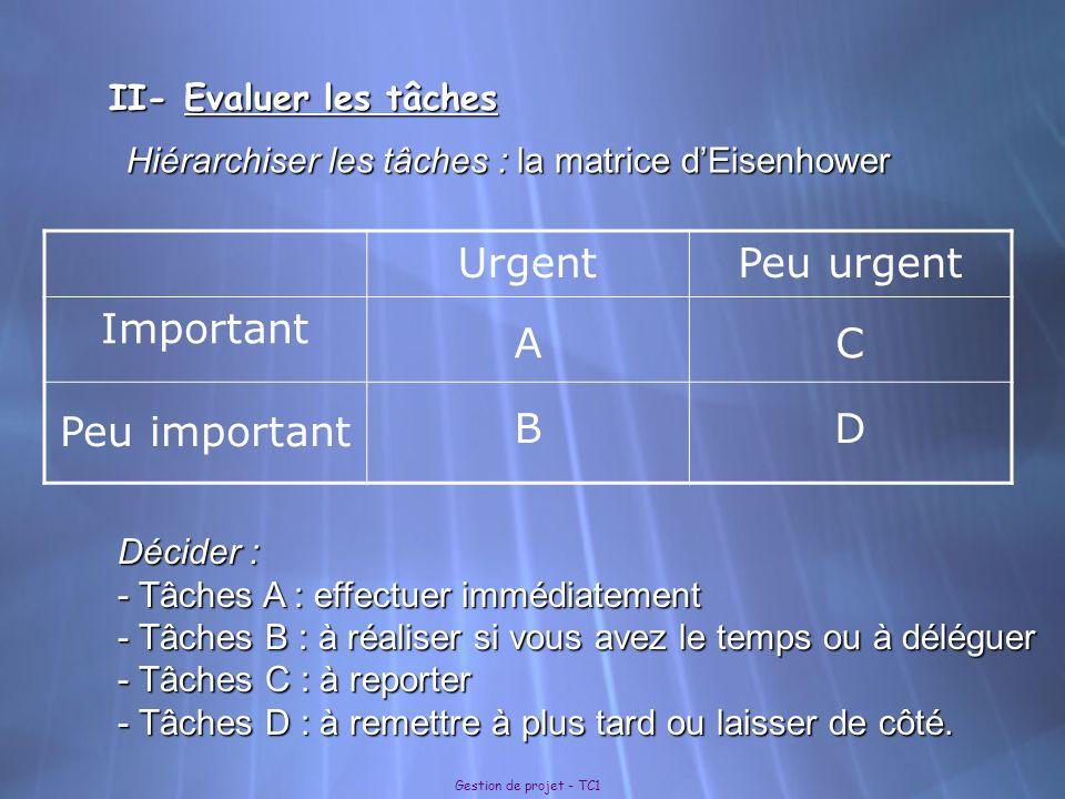 Urgent Peu urgent Important A C Peu important B D