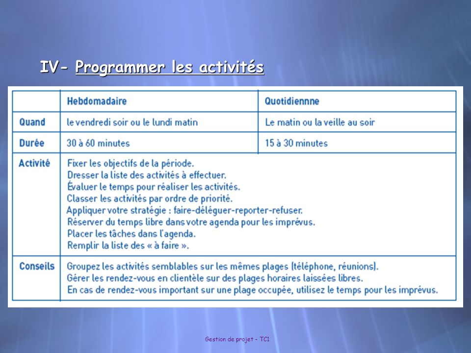 IV- Programmer les activités