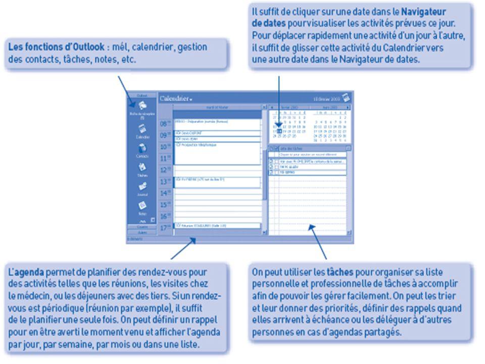 I- Les logiciels d'organisation et de communication