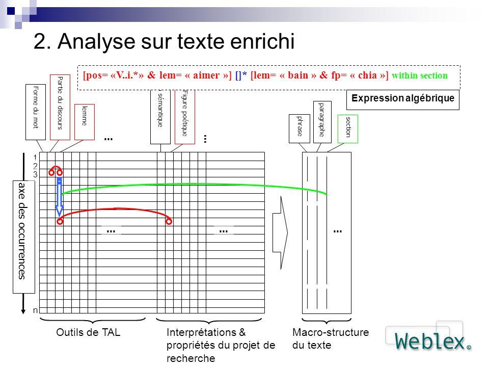 2. Analyse sur texte enrichi
