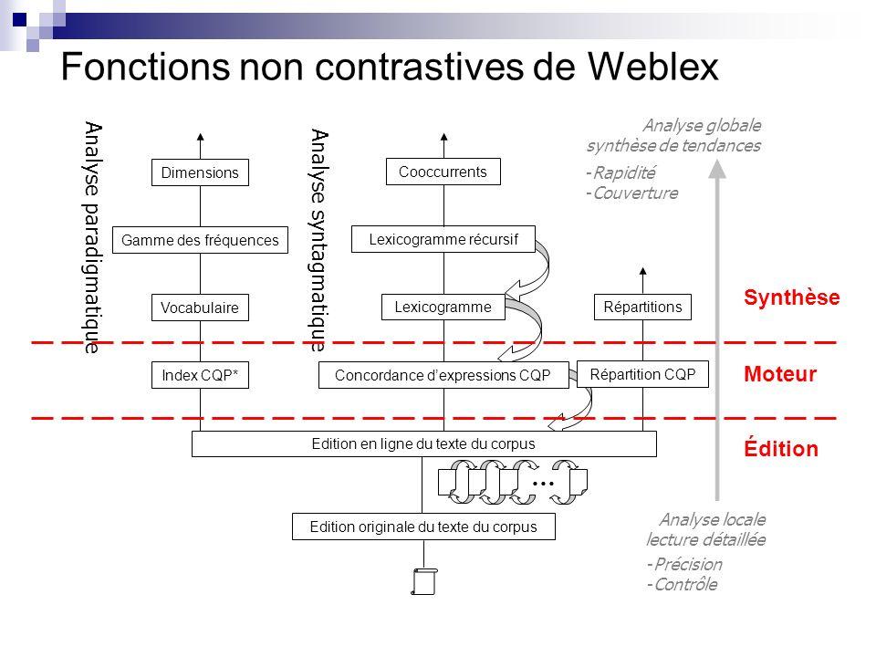 Fonctions non contrastives de Weblex