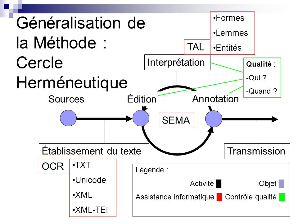 Généralisation de la Méthode : Cercle Herméneutique