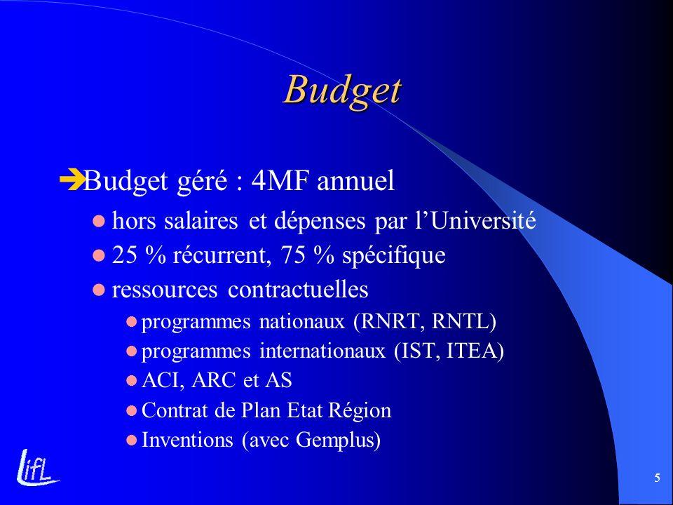 Budget Budget géré : 4MF annuel