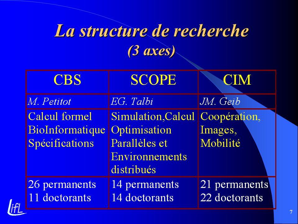 La structure de recherche (3 axes)