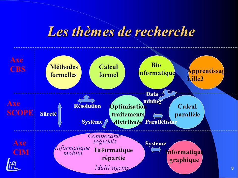 Les thèmes de recherche