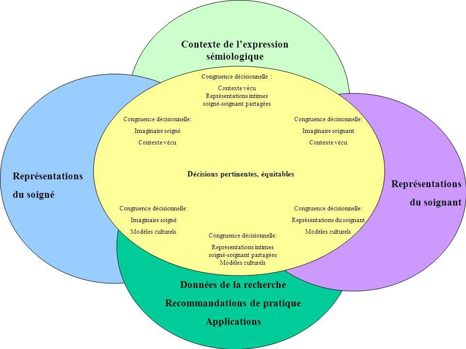 Contexte de l'expression sémiologique