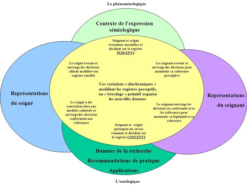 Contexte de l'expression sémiologique Données de la recherche