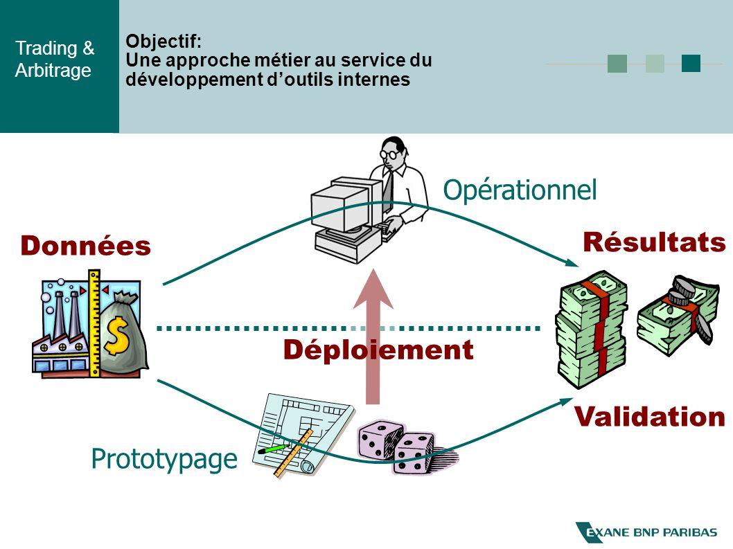 Opérationnel Résultats Données Déploiement Validation Prototypage