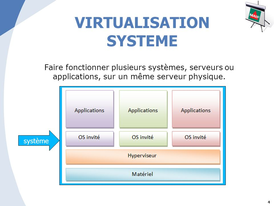 VIRTUALISATION SYSTEME