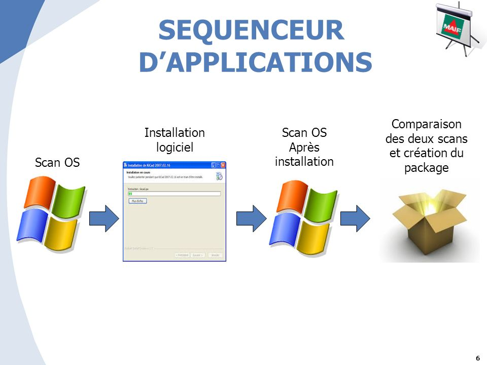 SEQUENCEUR D'APPLICATIONS