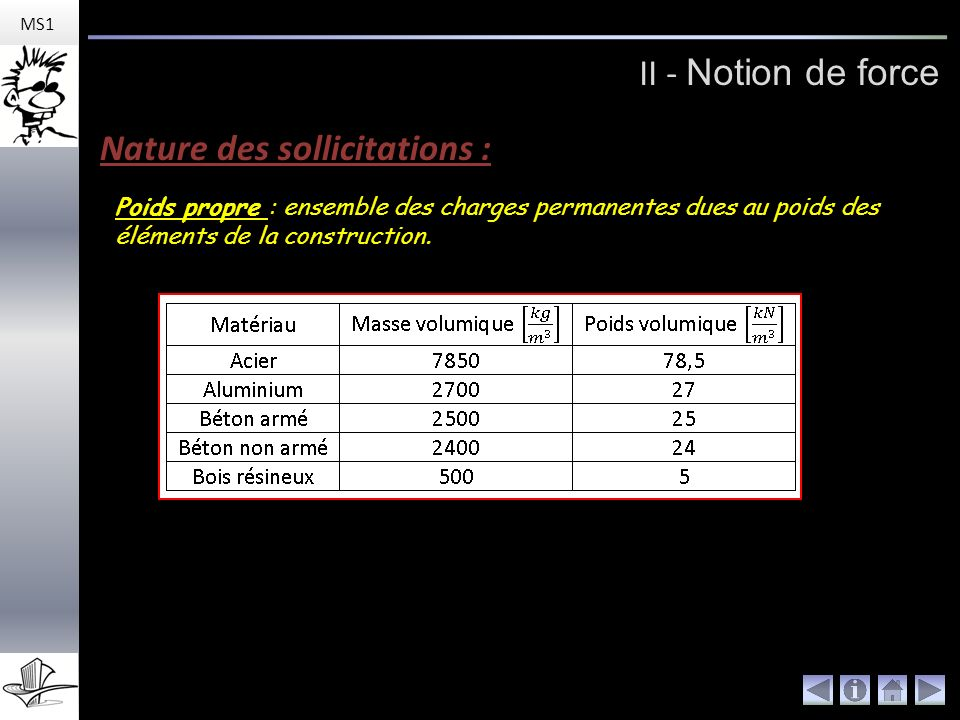 Nature des sollicitations :