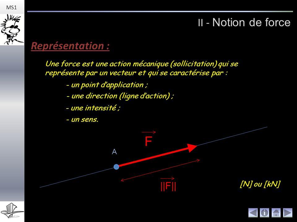 F II - Notion de force Représentation : ||F||