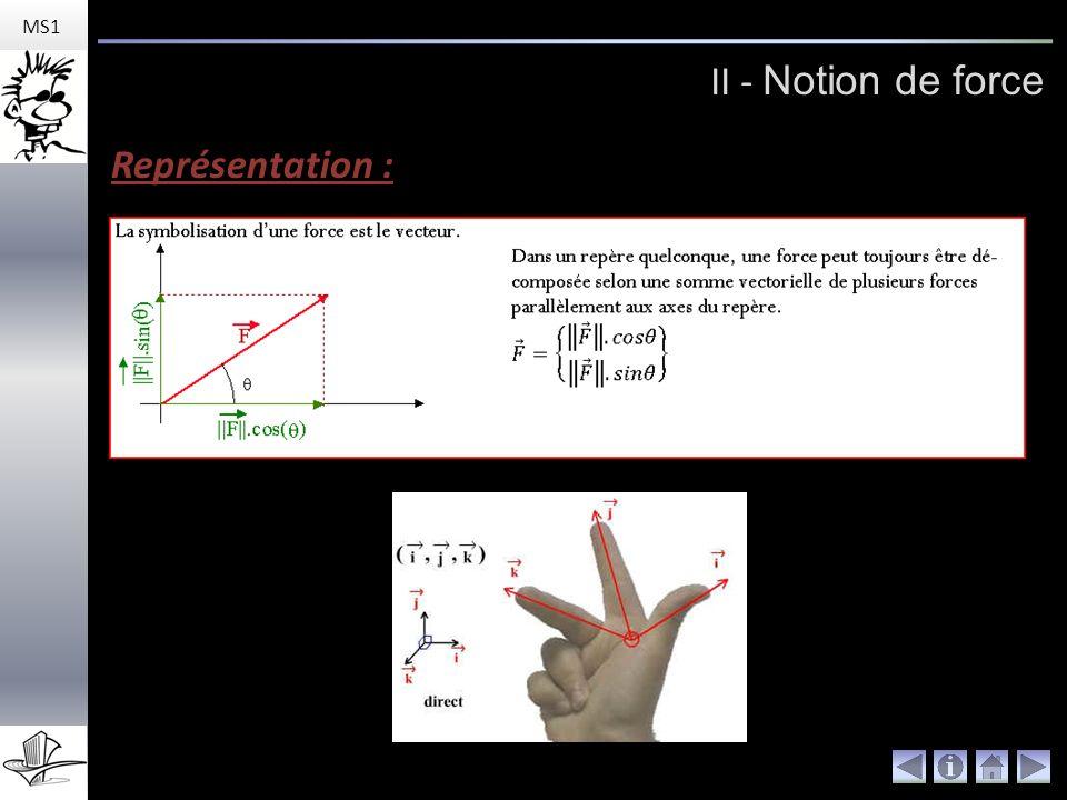 MS1 II - Notion de force Représentation :