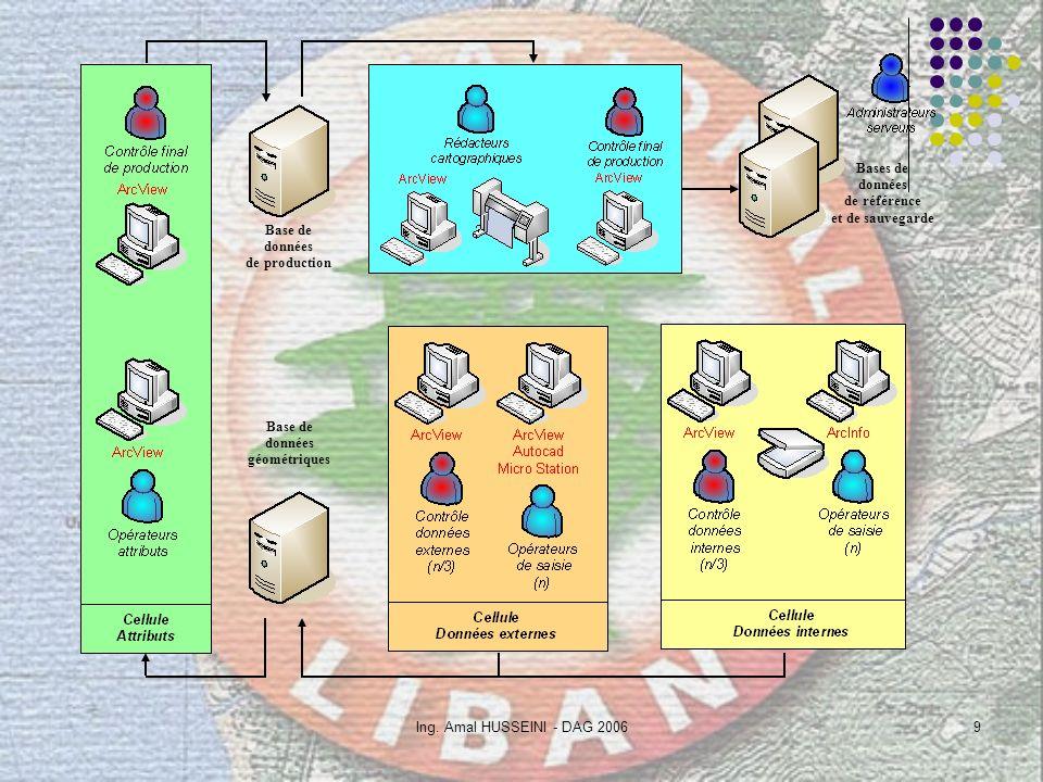 Base de données. de production. Bases de. données. de référence. et de sauvegarde. Base de. données.