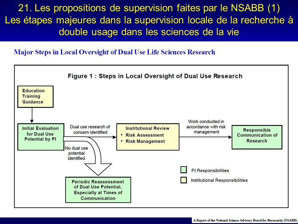 21. Les propositions de supervision faites par le NSABB (1)