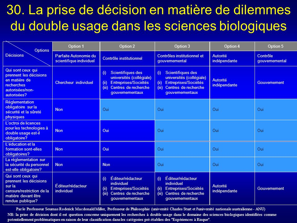 30. La prise de décision en matière de dilemmes du double usage dans les sciences biologiques