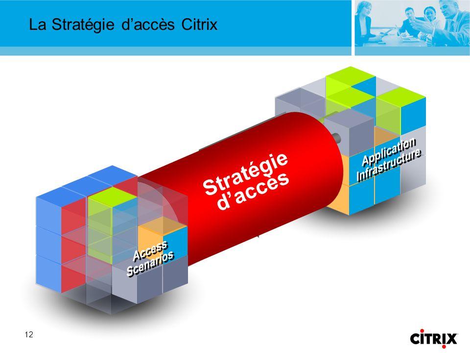 La Stratégie d'accès Citrix