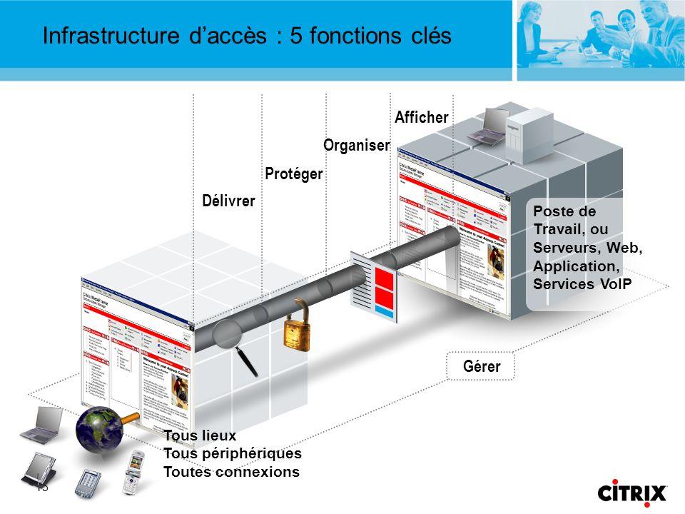 Infrastructure d'accès : 5 fonctions clés