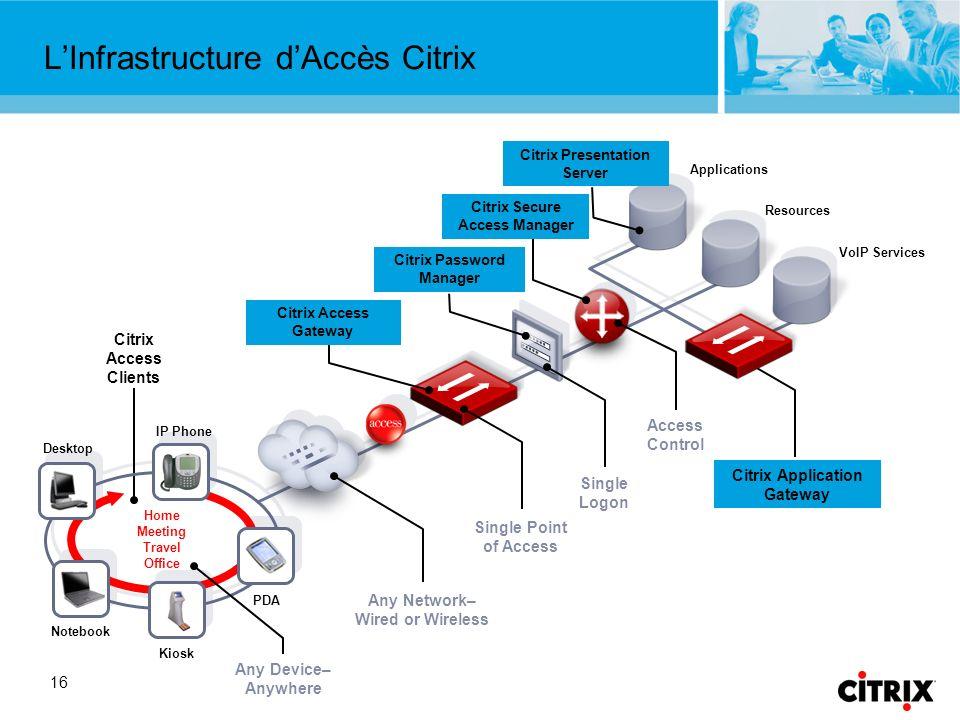L'Infrastructure d'Accès Citrix