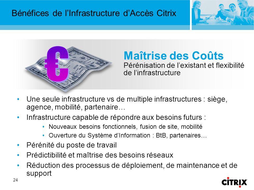 Bénéfices de l'Infrastructure d'Accès Citrix