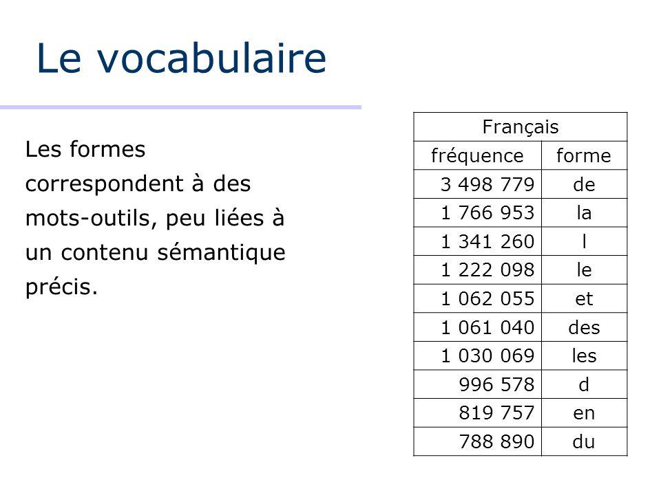 Le vocabulaire Français. fréquence. forme. 3 498 779. de. 1 766 953. la. 1 341 260. l. 1 222 098.