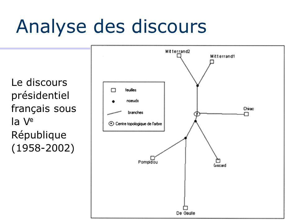 Analyse des discours Le discours présidentiel français sous la Ve République (1958-2002)