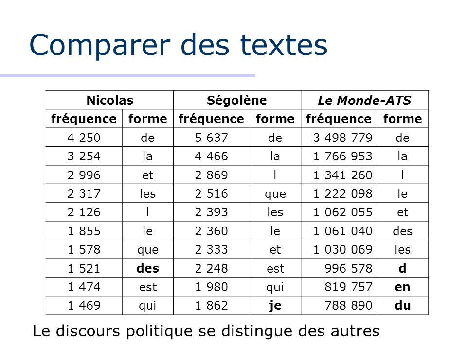 Comparer des textes Le discours politique se distingue des autres
