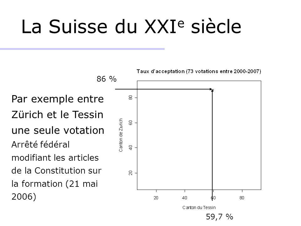 La Suisse du XXIe siècle
