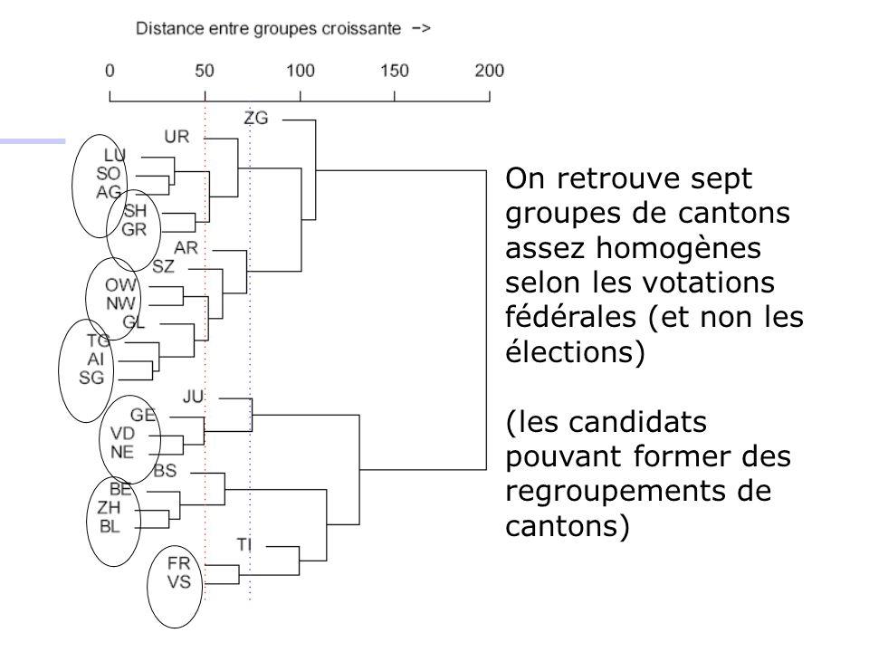 On retrouve sept groupes de cantons assez homogènes selon les votations fédérales (et non les élections)