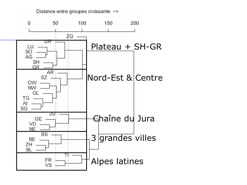 Plateau + SH-GR Nord-Est & Centre Chaîne du Jura 3 grandes villes Alpes latines