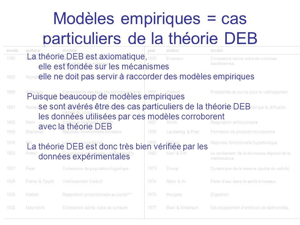 Modèles empiriques = cas particuliers de la théorie DEB