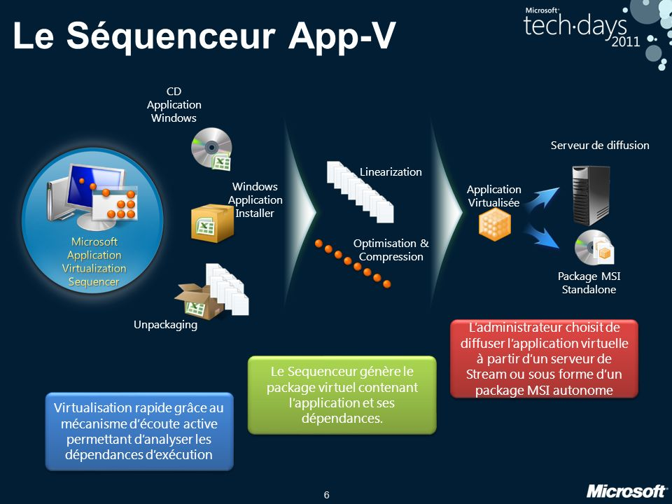 Le Séquenceur App-V CD Application Windows. Windows Application Installer. Unpackaging. Serveur de diffusion.