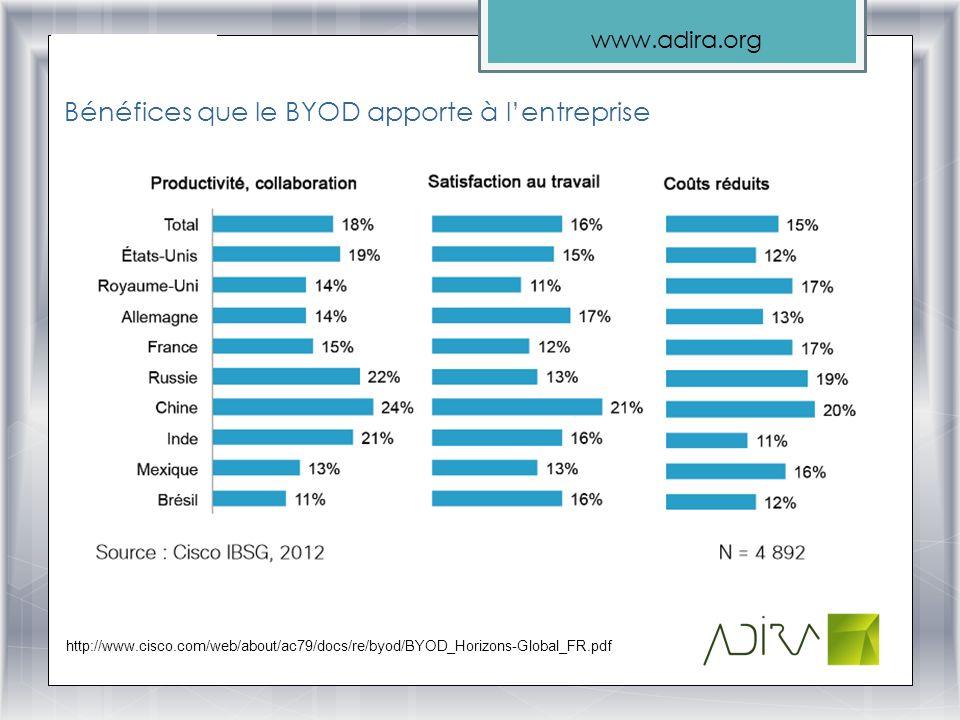 Bénéfices que le BYOD apporte à l'entreprise