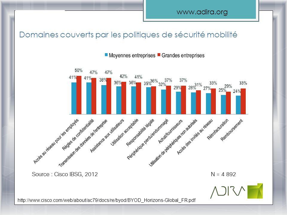 Domaines couverts par les politiques de sécurité mobilité