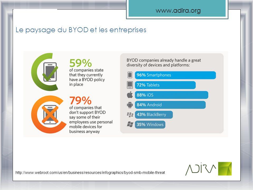 Le paysage du BYOD et les entreprises