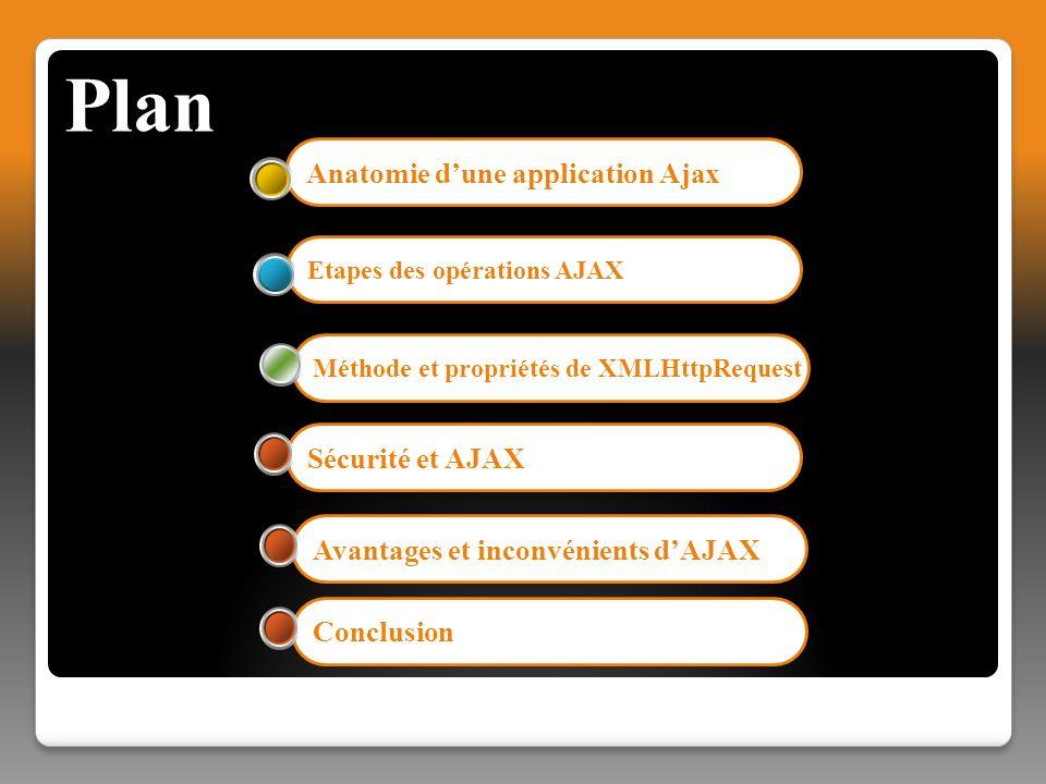 Plan Anatomie d'une application Ajax Sécurité et AJAX