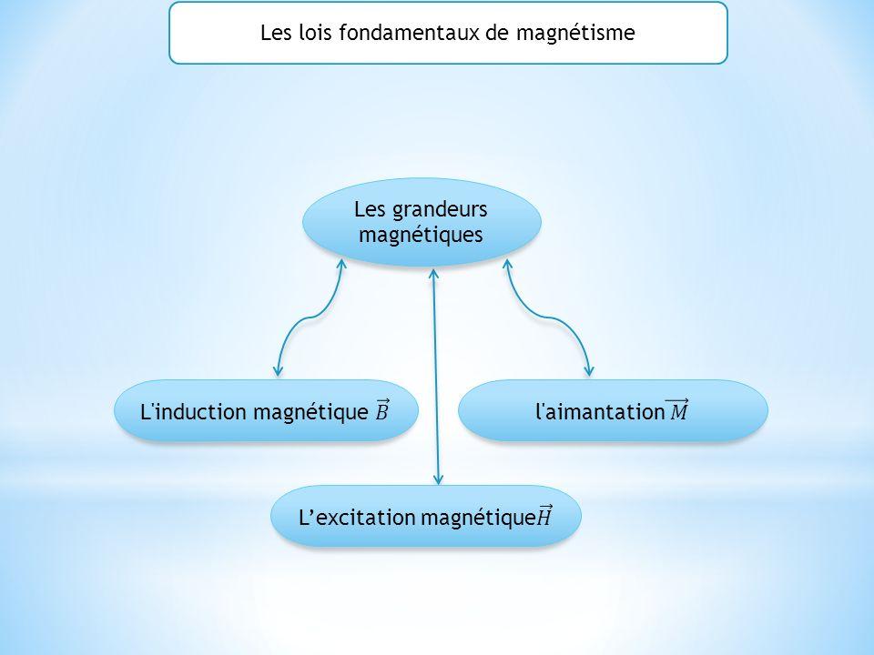 Les lois fondamentaux de magnétisme